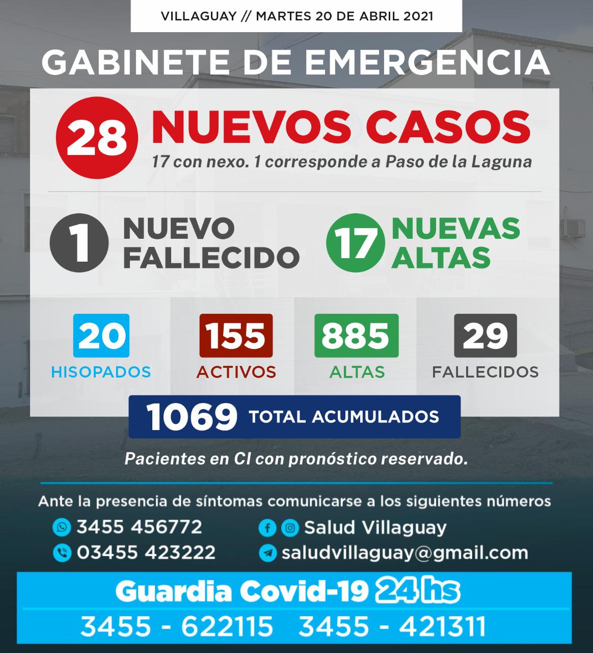 GABINETE DE EMERGENCIA DE VILLAGUAY: Reportó éste Martes 20/04, un nuevo fallecido y 28  casos de Covid-19