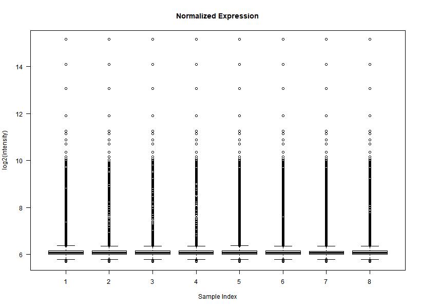 BoxPlots of Quantile-Normalized data