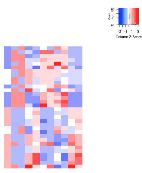 heatmap_by_gplot