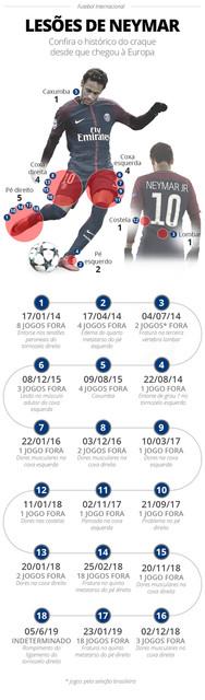 19-06-info-lesoes-neymar-atualizado-06-06
