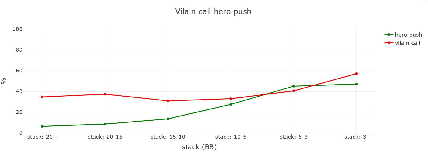 Vilain call range