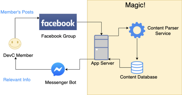 Bot server diagram