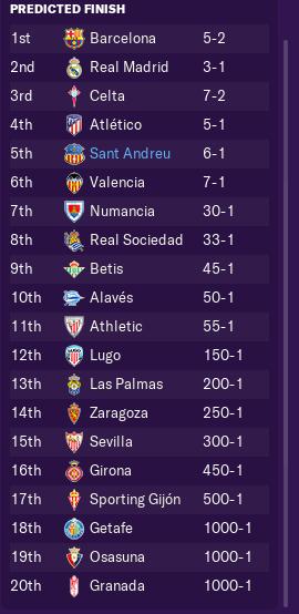 pre-season-prediction