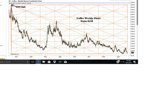 Coffee-Weekly-Gann-Chart