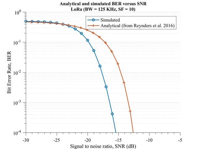 ber vs snr lora analytical vs simulated