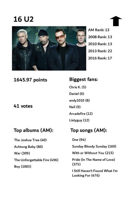 Top-100-artists-16