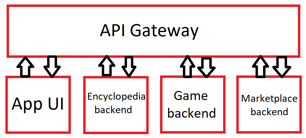 Four services plus gateway diagram