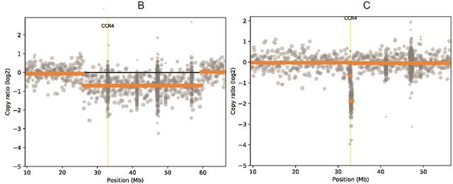CNV-scatter-plots-of-Chr-3