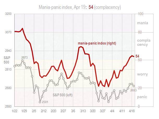 Mania panic index Apr 19 2018