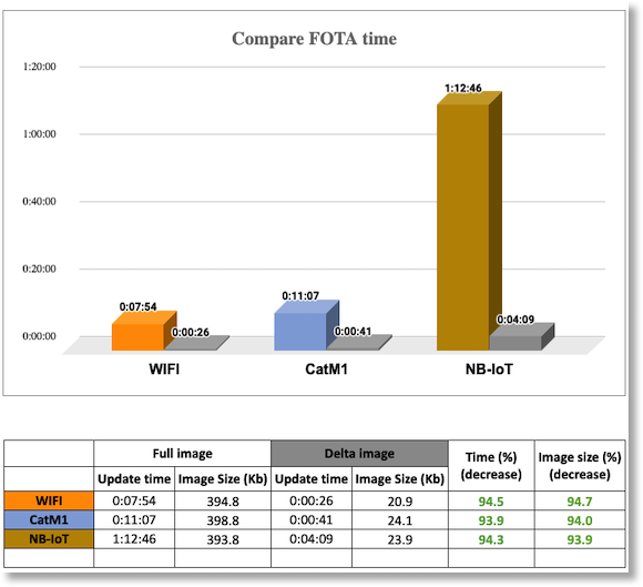 comparison-fota-graph