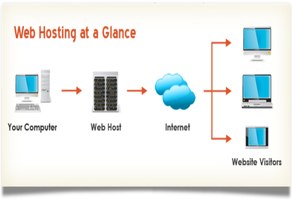 Web Hosting Services