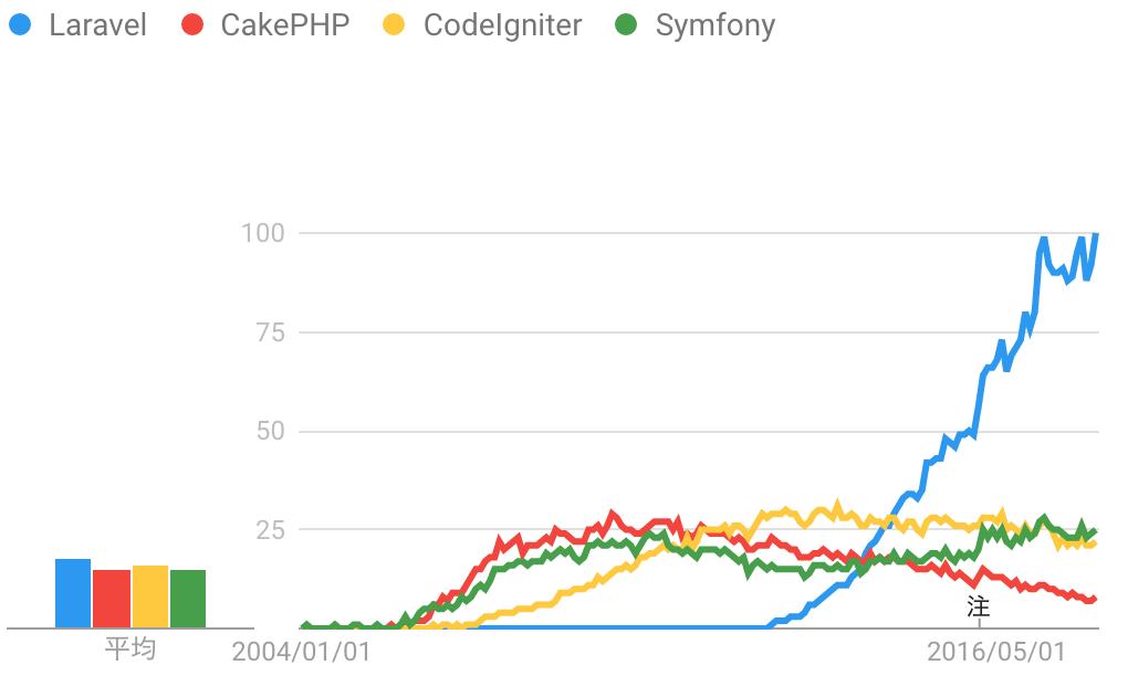 Laravel-Codeigniter-Cake-PHP