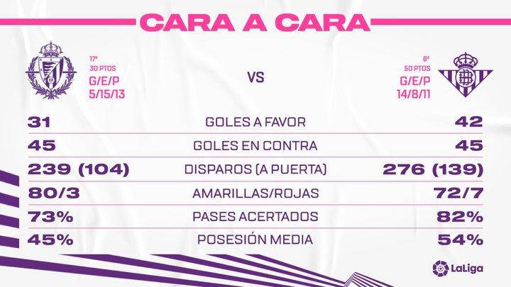 Real Valladolid C.F. - Real Betis Balompié. Domingo 2 de Mayo. 14:00 FaceRBB