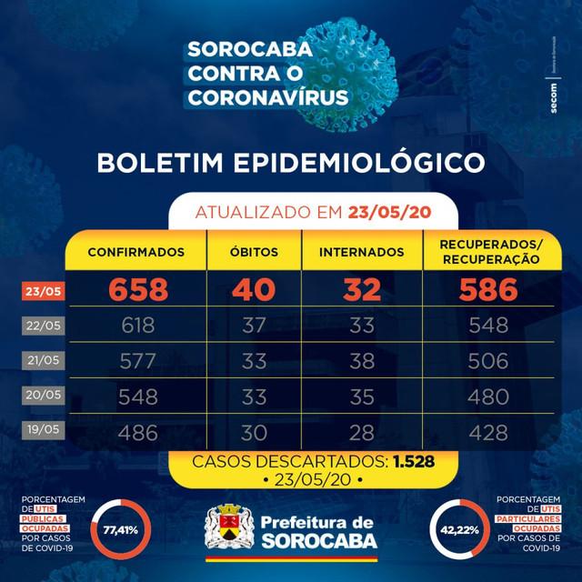 noticias-sorocaba-sp-gov-br-boletim-23-de-maio-1024x1024