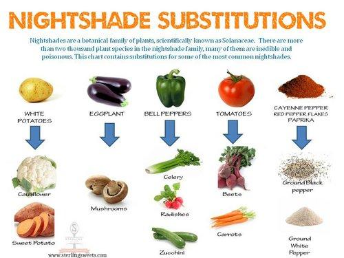 Nightshade substitutions
