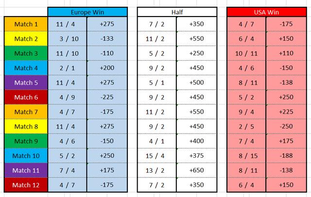 CUCC-SIngles-Matchups-Odds