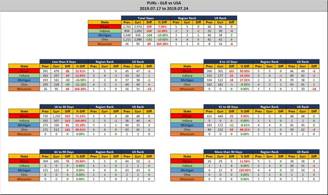 2019-07-24-GLR-PUR-Report-Stats-Report