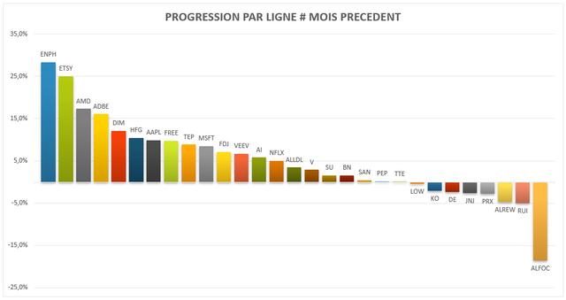 pf-202106-progression-valeurs