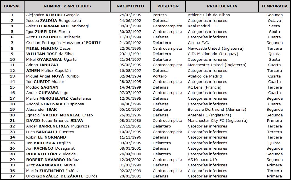 Clasificación LaLiga Santander 2020-2021 TABLA-Real-Sociedad