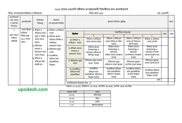 SSC 1st Week Bangladesh & World Civilization Assignment