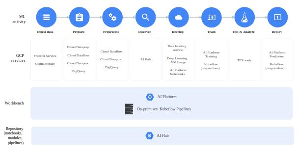 GCP AI Platform