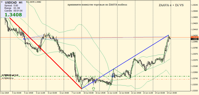 USDCADH1-6-04-CL.png