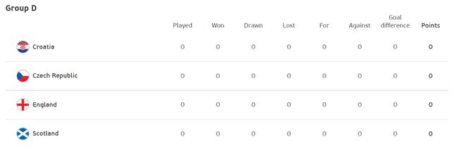 2021-05-30-09-28-38-Standings-UEFA-EURO-