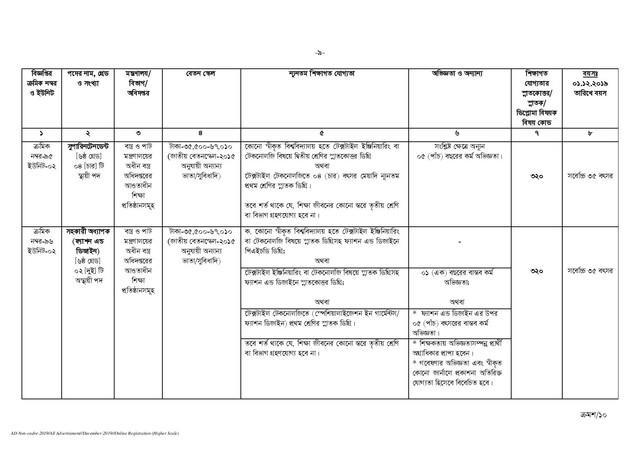 BPSC-Non-Cadre-Job-Circular-2019-PDF-page-009