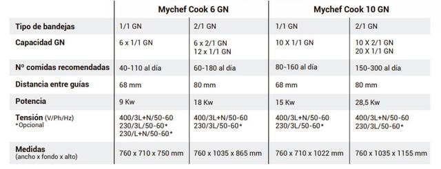 Especificaciones-mychef-cook