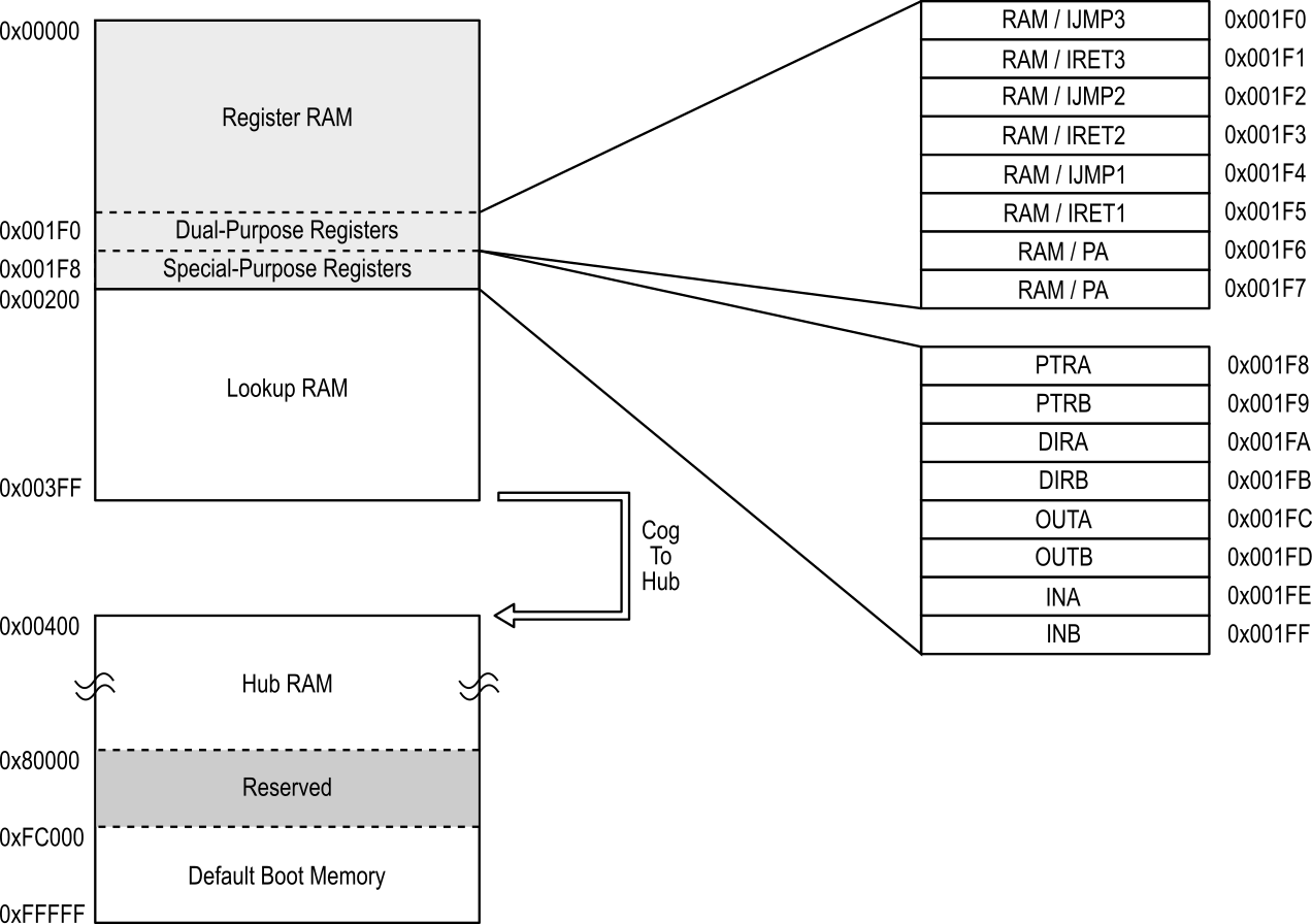 Memory-Map-hires.png