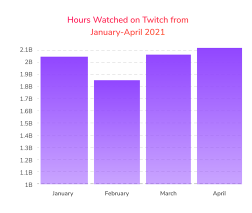 twitch-horas-récord