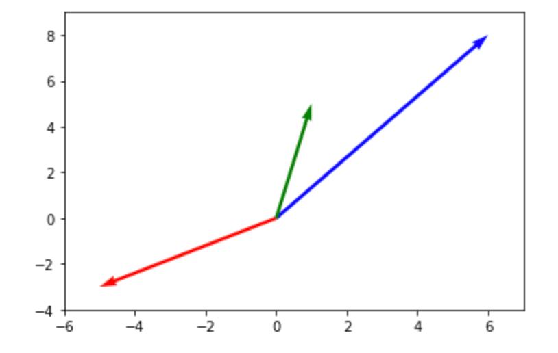 Adding two obtuse vectors using numpy