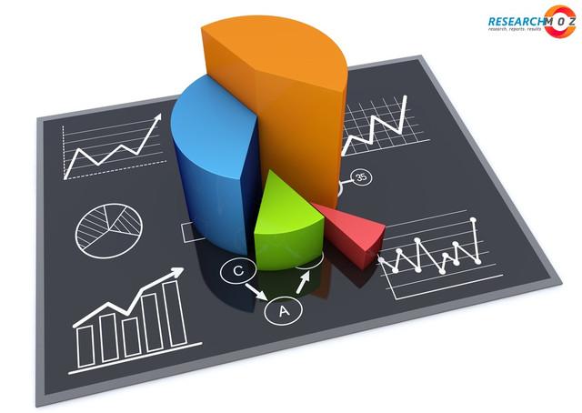 E-Commerce Profit Model Market