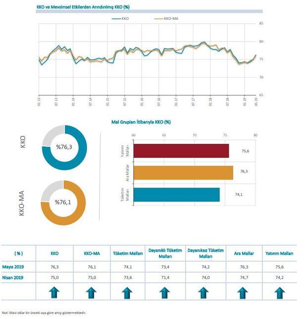 İmalat Sanayi Genelinde Kapasite Kullanım Oranı 2019 Mayıs ayı verileri