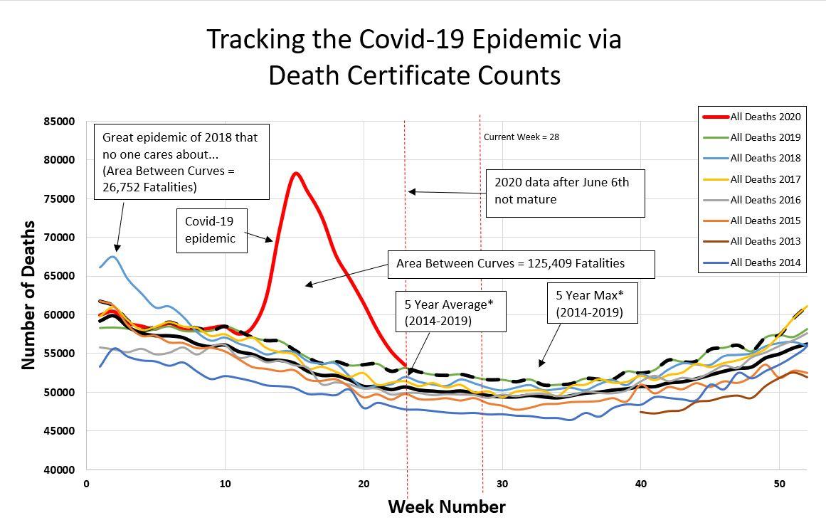 Weekly-Fatalities-07-10