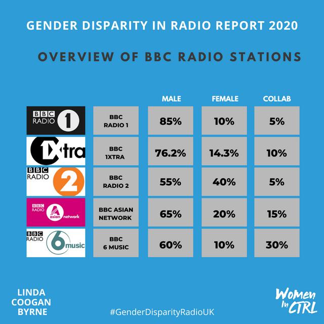 GENDER-DISPARITY-IN-UK-RADIO-BBC