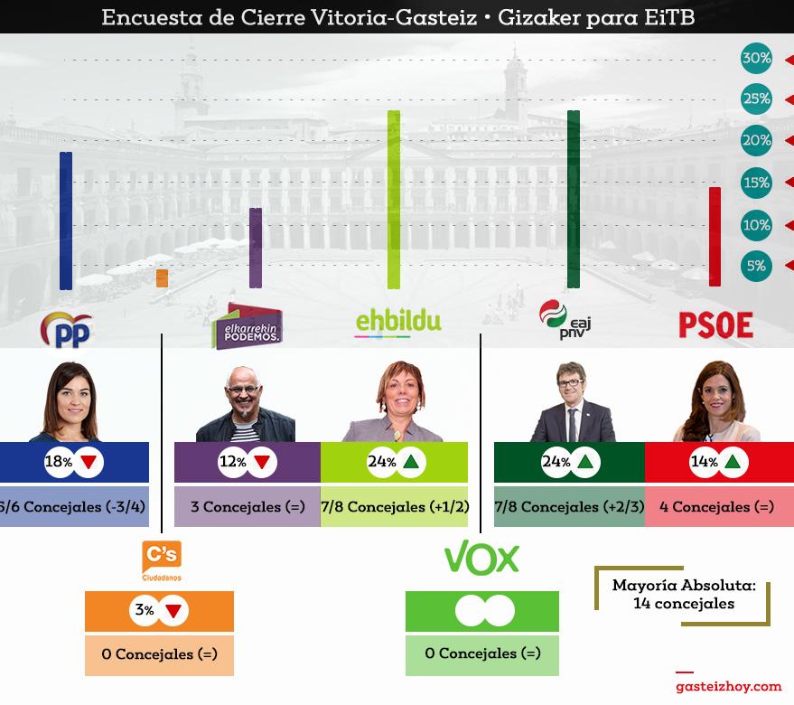 encuesta ayuntamiento vitoria 2019