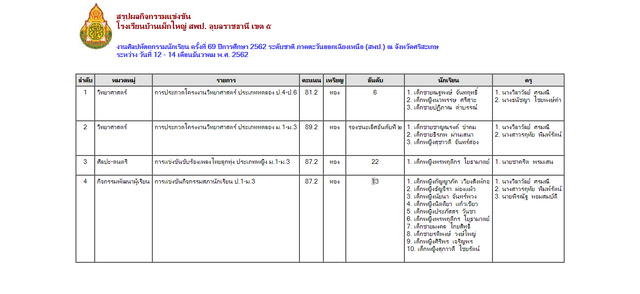 screencapture-esan69-sillapa-net-sp-esan-modules-report-report-school-result-single-php-2019-12-17-18-43-50