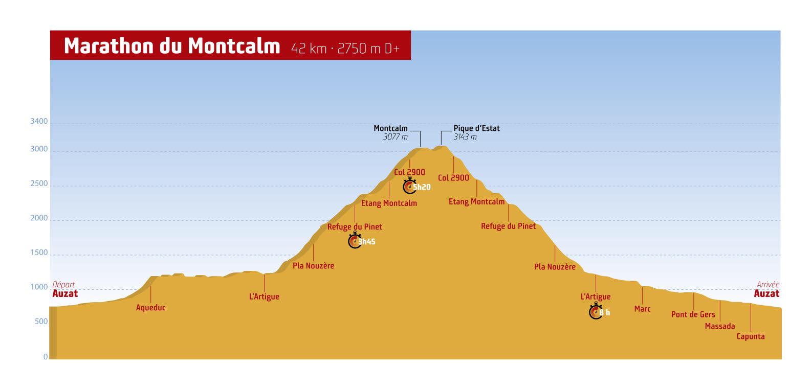Profil marathon du montcalm