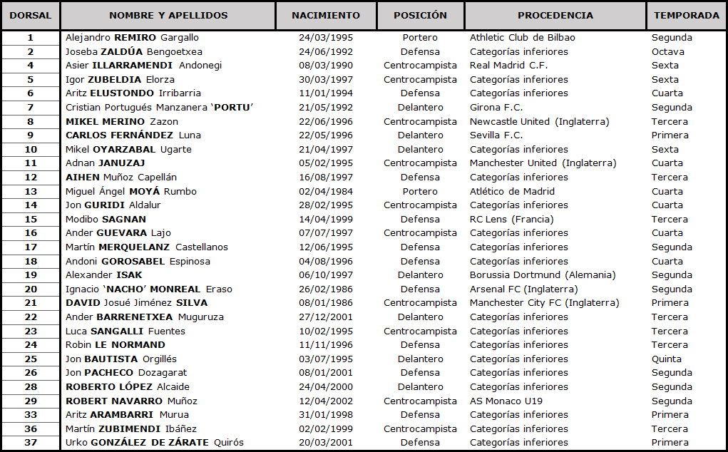 Clasificación LaLiga Santander 2020-2021 TABLA-Real-Sociedad-DEF
