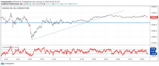 NDX30sek-Chart.png