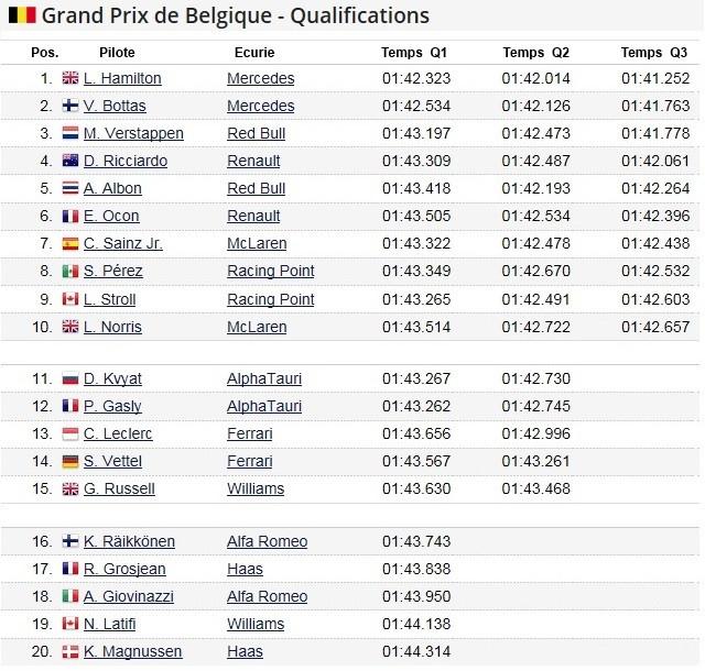 F1 GP de Belgique 2020 (éssais libres -1 -2 - 3 - Qualifications) 2020-GP-de-Belgique-Qualifications