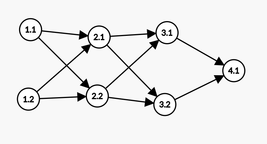 graph with nodes