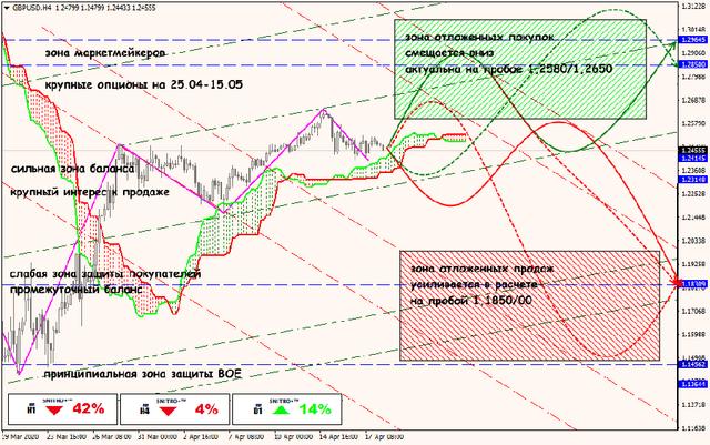 Аналитика от ForexChief - Страница 16 20-04-20-GBPUSD