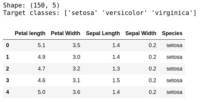 Information about Iris dataset