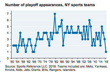 Number of playoff appearances, NY sports teams