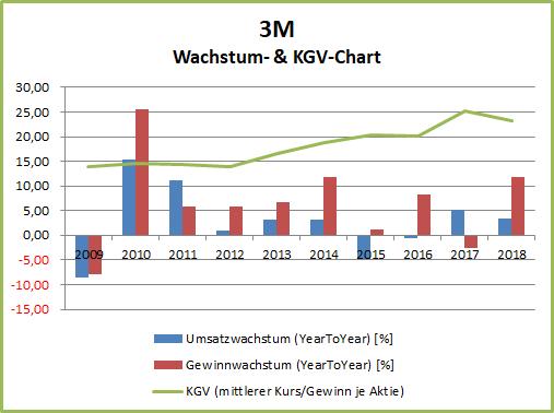 3M-Chart