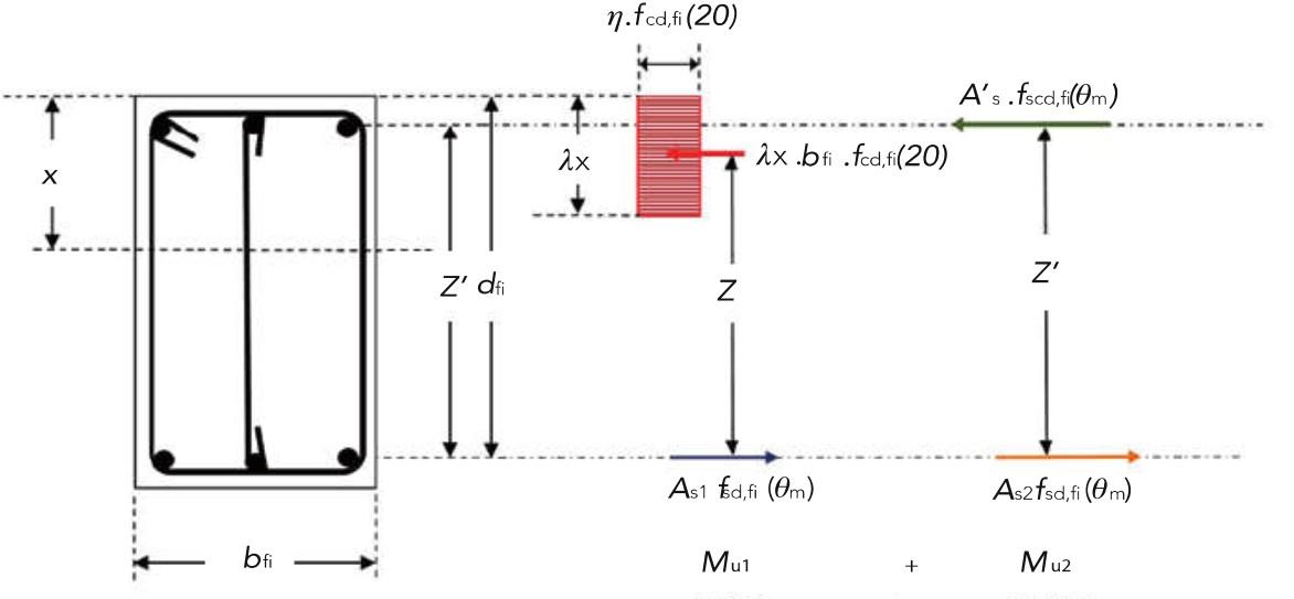 Distribution des contraintes à l'ELU pour une section de béton rectangulaire avec armatures comprimées