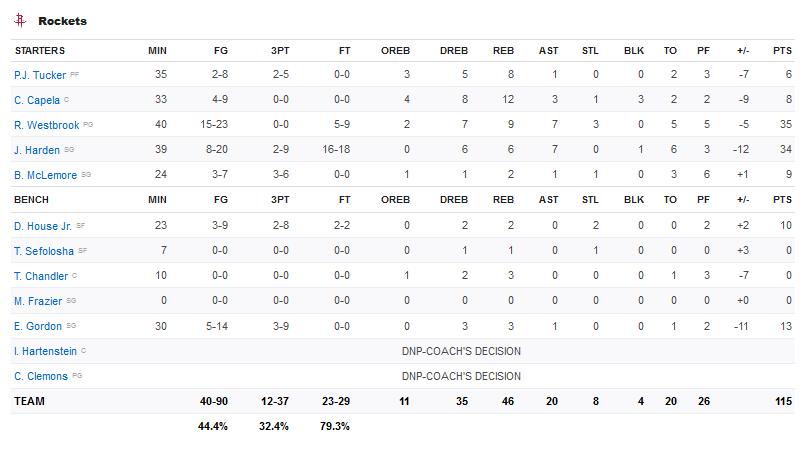 Screenshot-2020-01-19-Lakers-vs-Rockets-Box-Score-January-19-2020-ESPN