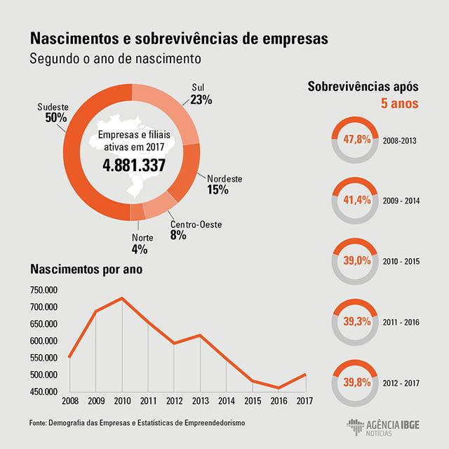 Grafico-Demografia-das-Empresas-2